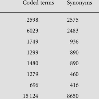 (PDF) The history of the Read Codes: the inaugural James