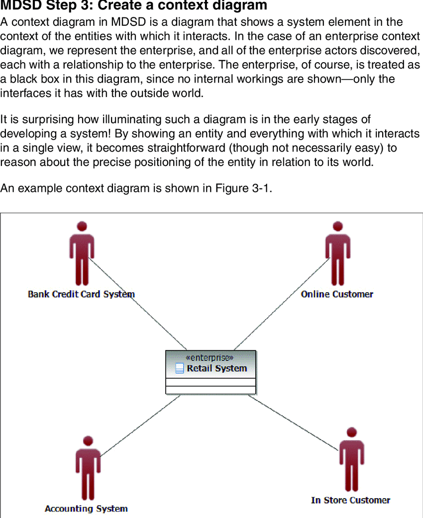 hight resolution of sample context diagram