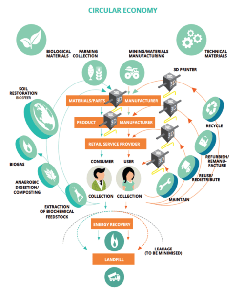 small resolution of van wijk s concept for a circular economy in 3d printing van wijk