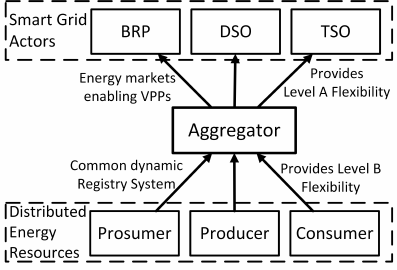 Role of the aggregator in future energy markets as