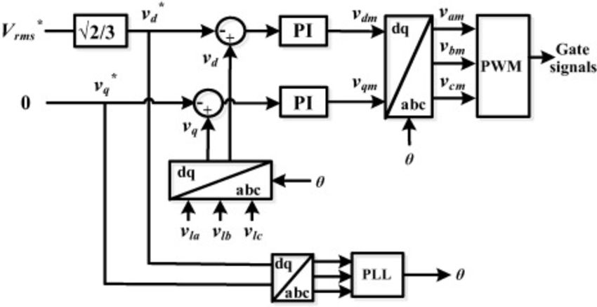Control block diagram of the interface VSC for the supply