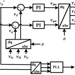 Control block diagram of the SOP for power flow control
