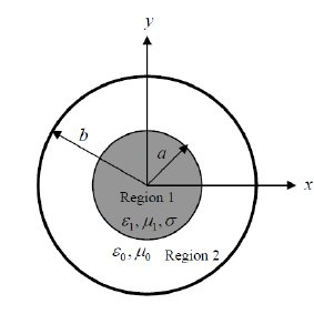 MRI Sequence: GRE TR: 100ms, TE: 10ms, matrix: 256x256