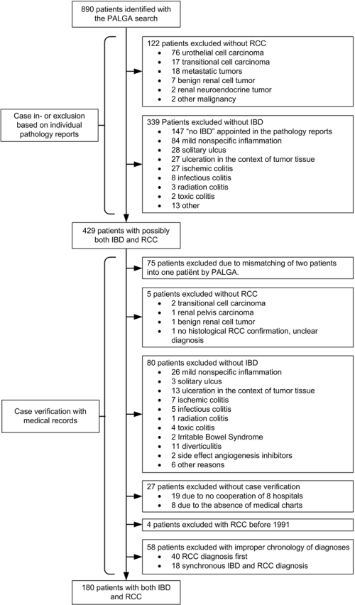 small resolution of patient inclusion flowchart ibd inflammatory bowel disease rcc renal cell carcinoma