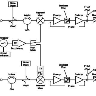 (PDF) Radiometrics MP3000 Microwave Radiometer Performance
