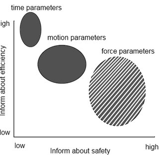 (PDF) Force-based assessment of tissue handling skills