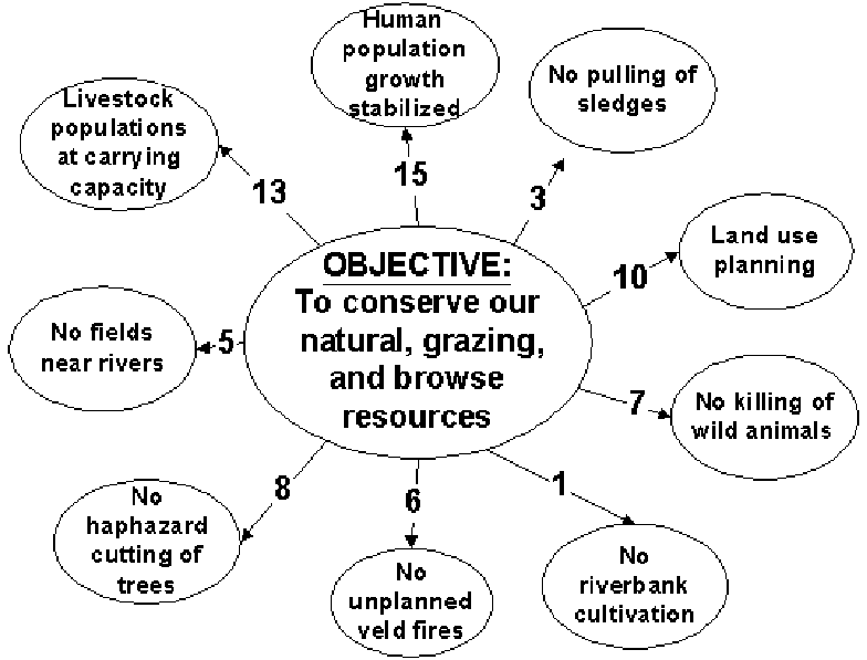 Sub-objectives associated with the community objective of
