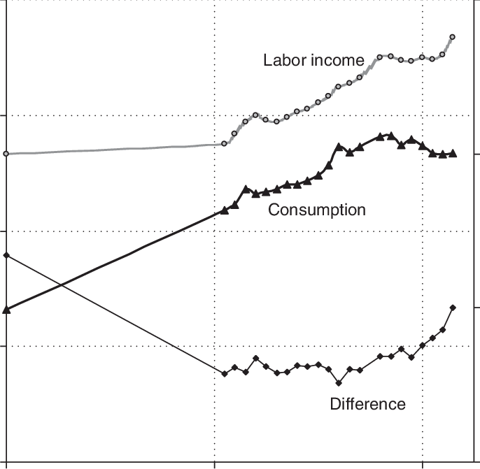 4 Trends in average age of labor income and consumption