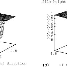 Two-dimensional fluid film driven by surface shear at