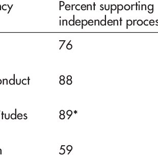 (PDF) Stakeholder Perspectives on Police Complaints and