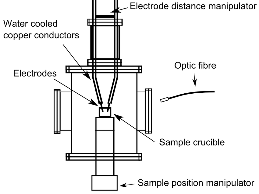 Schematic picture of the laboratory DC-arc furnace
