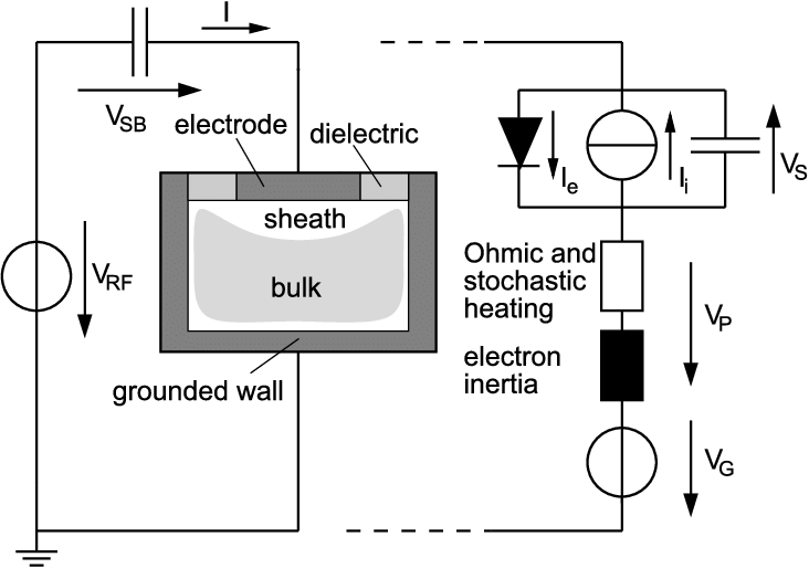 Schematic setup of a rf capacitive discharge. The power