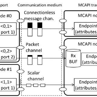 (PDF) Multicore Communications API (MCAPI) implementation