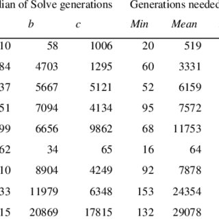 (PDF) Solving, rating and generating Sudoku puzzles with GA