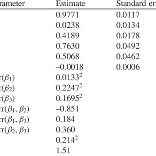 (PDF) Evaluating marginal and conditional predictions of