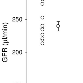 (PDF) Measuring Mouse GFR by FITC-Inulin using the Thermo