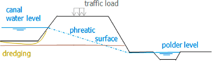 levee cross section diagram anzo light bar wiring of a canal illustrating the main loads acting on