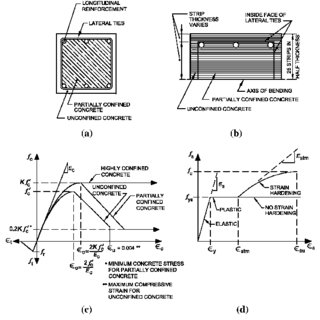 Jackson–Moreland Alignment Chart for braced frames showing