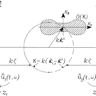 Transient plane-wave spectrum: ( a ) The slant stack