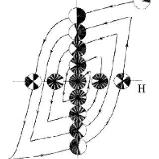 (PDF) Comparison of stepwise demagnetization techniques