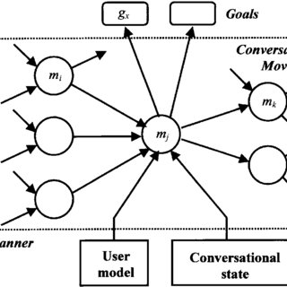 Small talk affects strategies which impact dimensions of