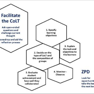(PDF) Cooperative-Based Learning and the Zone of Proximal