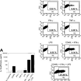 (PDF) A subset of human monocyte-derived dendritic cells