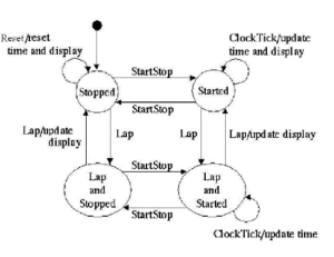 The state diagram for the three button stopwatch