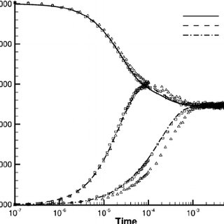 Stagnation pressure coefficient for DSMC and CFD with free