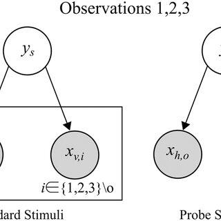 Schematic of visual-haptic height oddity detection