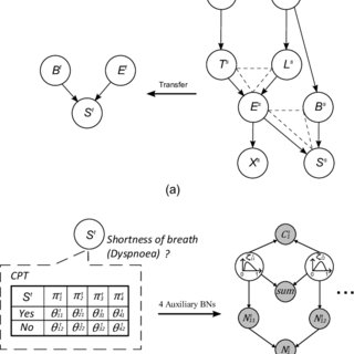 (PDF) Probabilistic Graphical Models Parameter Learning