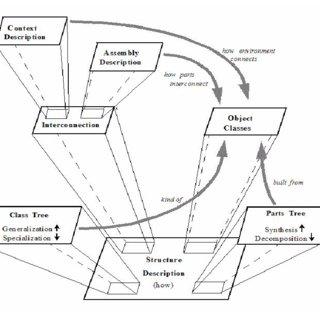 Functional flow block diagram decomposition of core step 1