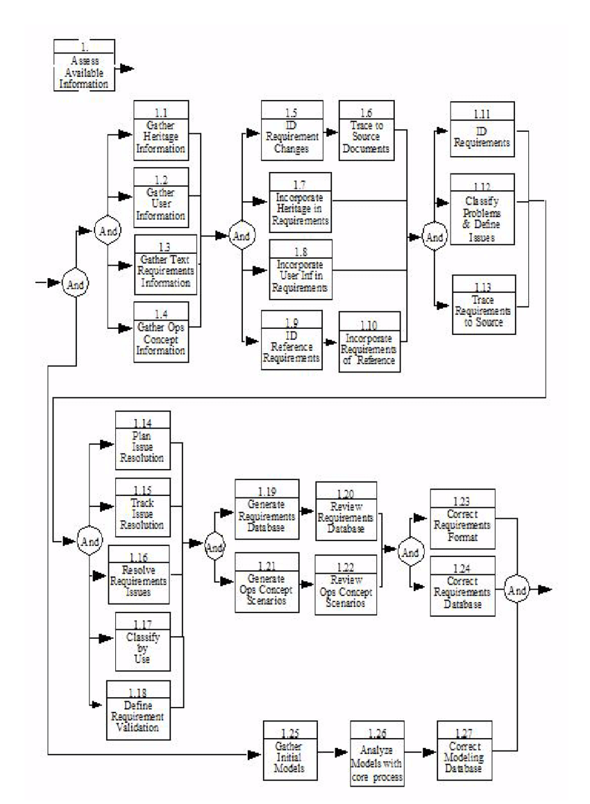 hight resolution of functional flow block diagram decomposition of core step 1