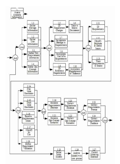 small resolution of functional flow block diagram decomposition of core step 1