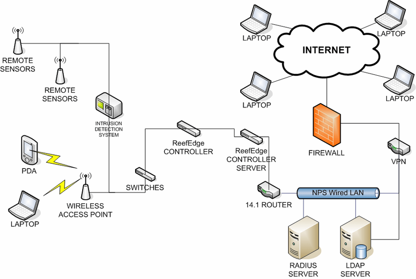 NPS Current WLAN Infrastructure [14] B. NPS WIRELESS