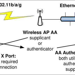 NPS Current WLAN Infrastructure [14] B. NPS WIRELESS