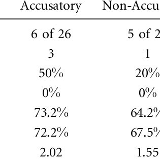 (PDF) The Impact of Accusatory, Non-Accusatory, Bait, and