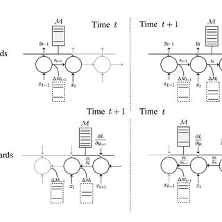 (PDF) Scaling Memory-Augmented Neural Networks with Sparse