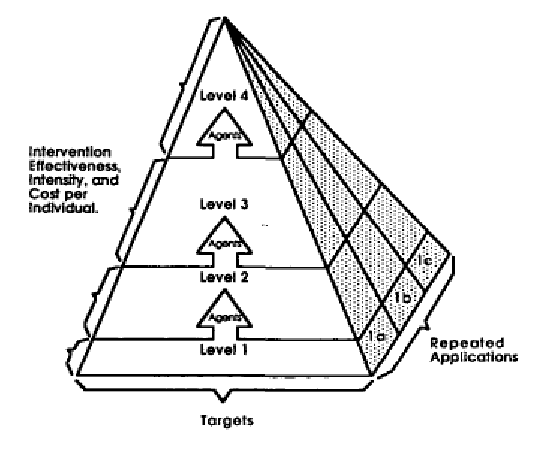A multiple intervention level hierarchy differentiating