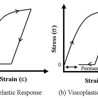2 Longitudinal, radial and circumferential or hoop