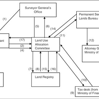 (PDF) Nexus between effective land management and housing