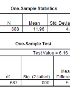 Sample spss  test output tables the top table shows size mean posttest score standard deviation and error of for also rh researchgate