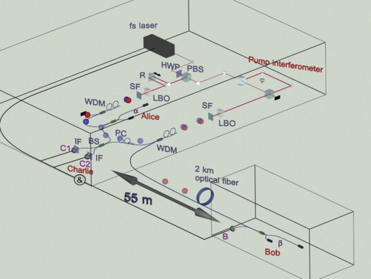 A schematic diagram of the 2 km fiber quantum