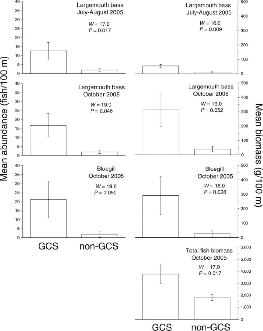 medium resolution of  mean abundance of largemouth bass and bluegills left panels and mean biomass of