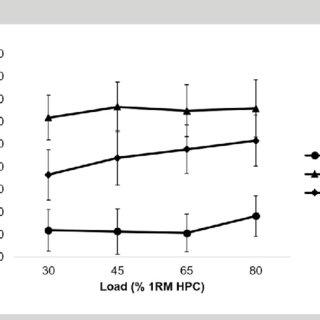 (PDF) Load Absorption Force-Time Characteristics Following