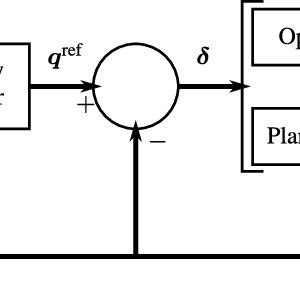 (PDF) Nonlinear Model Predictive Control for