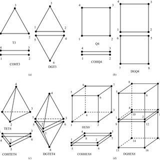 Example 2D linear triangular finite element mesh: (a