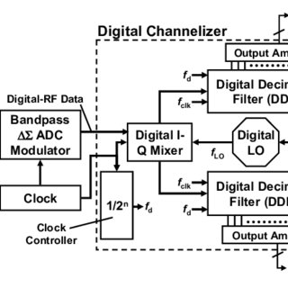 (PDF) Microwave Receivers with Direct Digitization