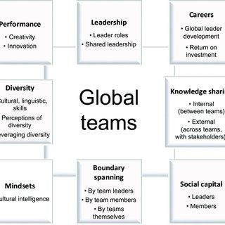 (PDF) Team-Based Global Organizations: The Future of