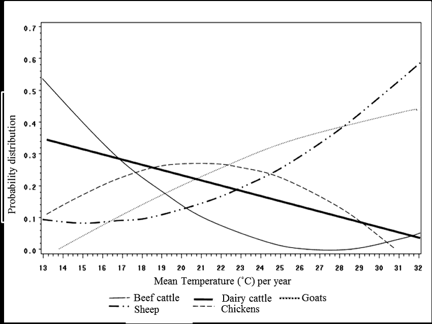 Effect of annual temperature on probability of choice of